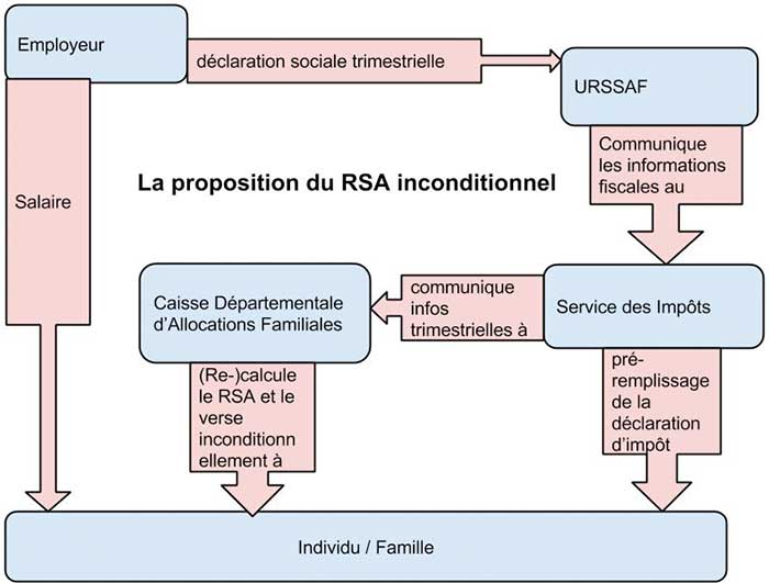 RSA Diagram