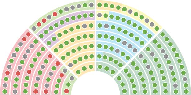 Detail der Abstimmungen auf der Website des Parlamentes